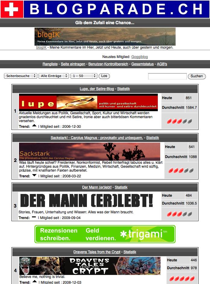 blogparade.ch
